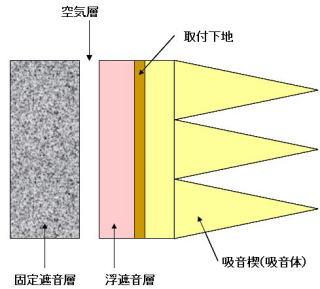 無響室の防音構造